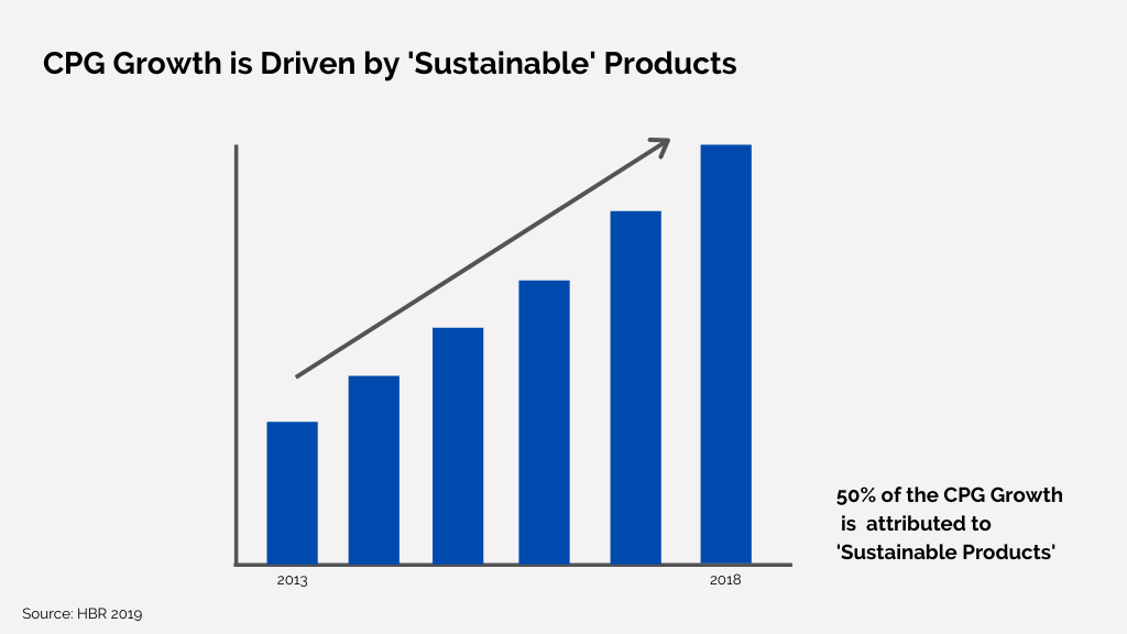 Chart showing that 50% CPG growth is attributed to 'sustainable' products
