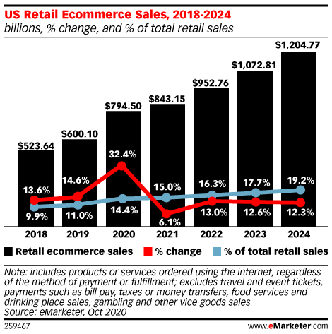 US retail ecommerce sales are growing by the year